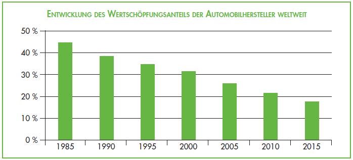 Anforderungen ISO 9001 : 2015 - Outsourcing Lieferanten Beschaffung