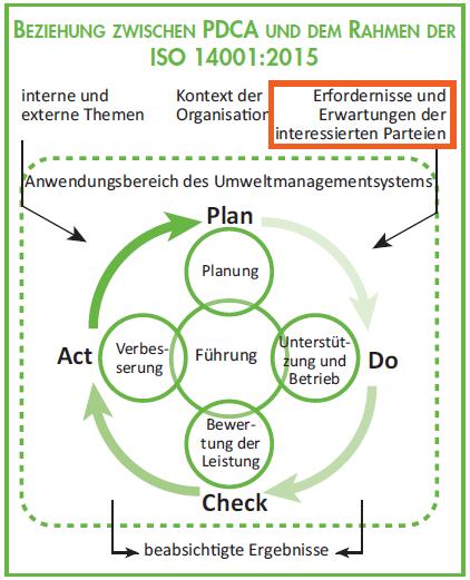 Beziehung PDCA ISO 14001 2015 Interessierte Parteien Umweltmanagement