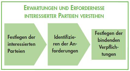 Erwartungen Erfordernisse interessierte Parteien ISO 14001