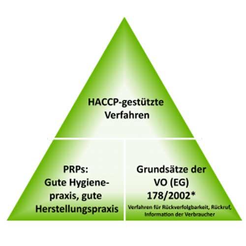 Pyramide_Lebensmittelsicherheit