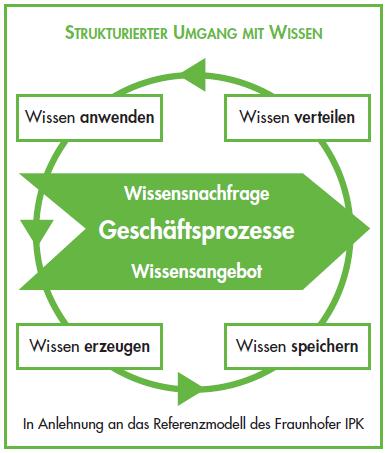 Strukturierter_Umgang_Mit_Wissen