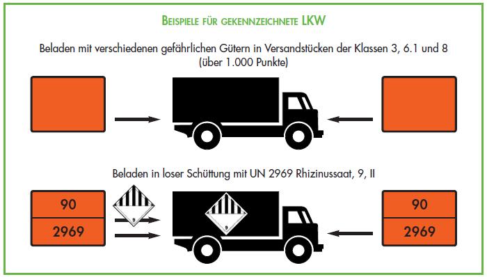Beispiele_fuer_gekennzeichnete_LKW