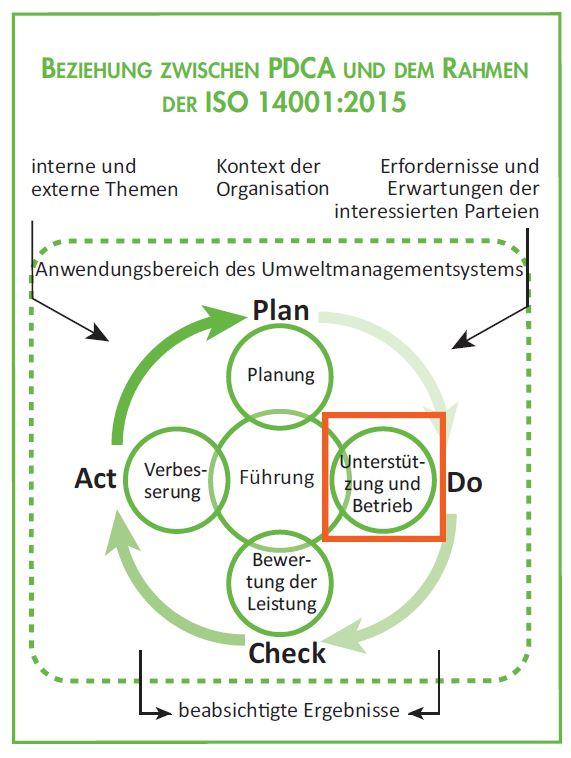 Dokumentierte Information - Beziehung ISO 14001 Revision 2015 und PDCA Zyklus