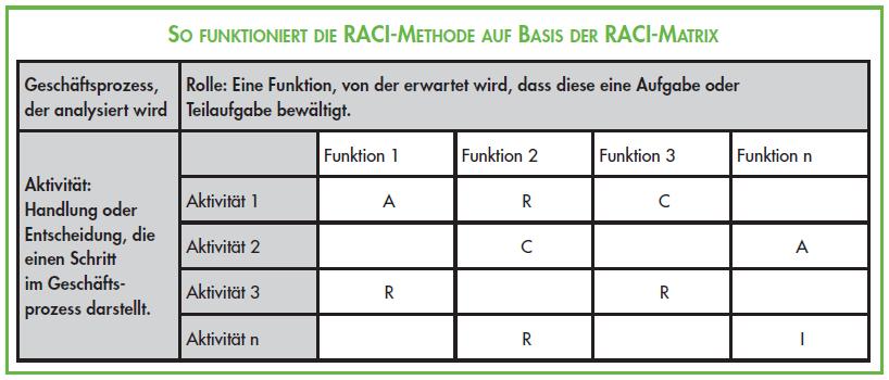 RACI Methode – Zuständigkeiten und Verantwortlichkeiten darstellen