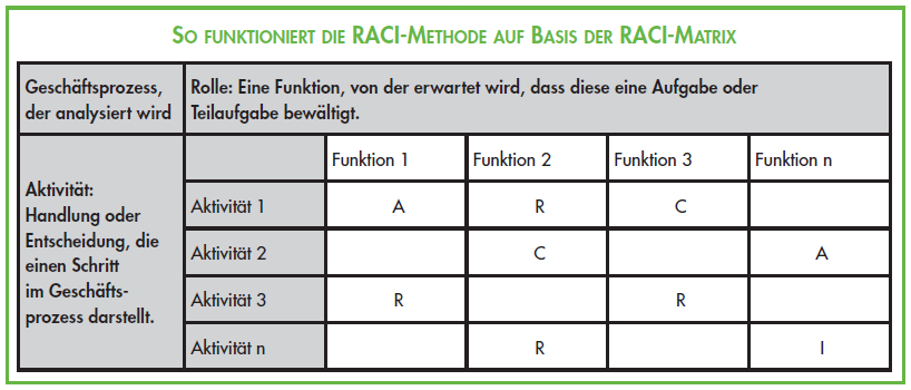 RACI_Methode_Matrix