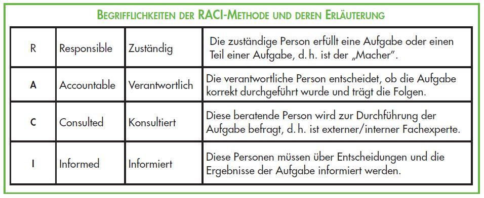 RACI Methode - Begrifflichkeiten und Erläuterung