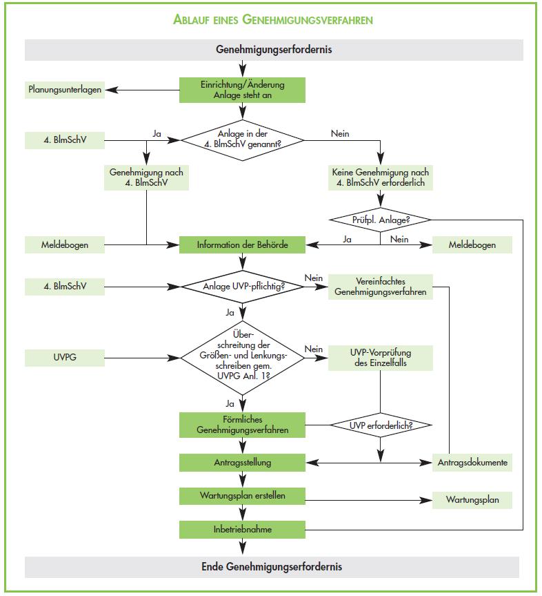 Ablauf_Genehmigungsverfahren