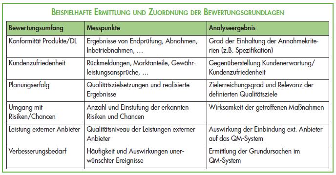 Ermittlung_Zuordnung_Bewertungsgrundlagen