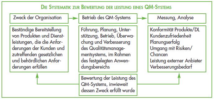 Systematik_Bewertung_Leistung_QMS