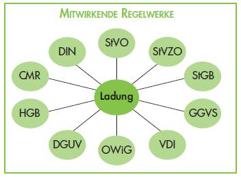 Ladungssicherung_Regelwerke
