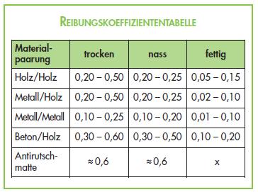 Reibungskoeffiziententabelle