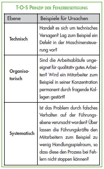TOS_Prinzip