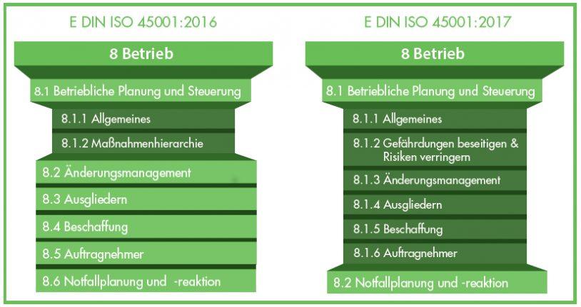 Vergleich_ISO_45001