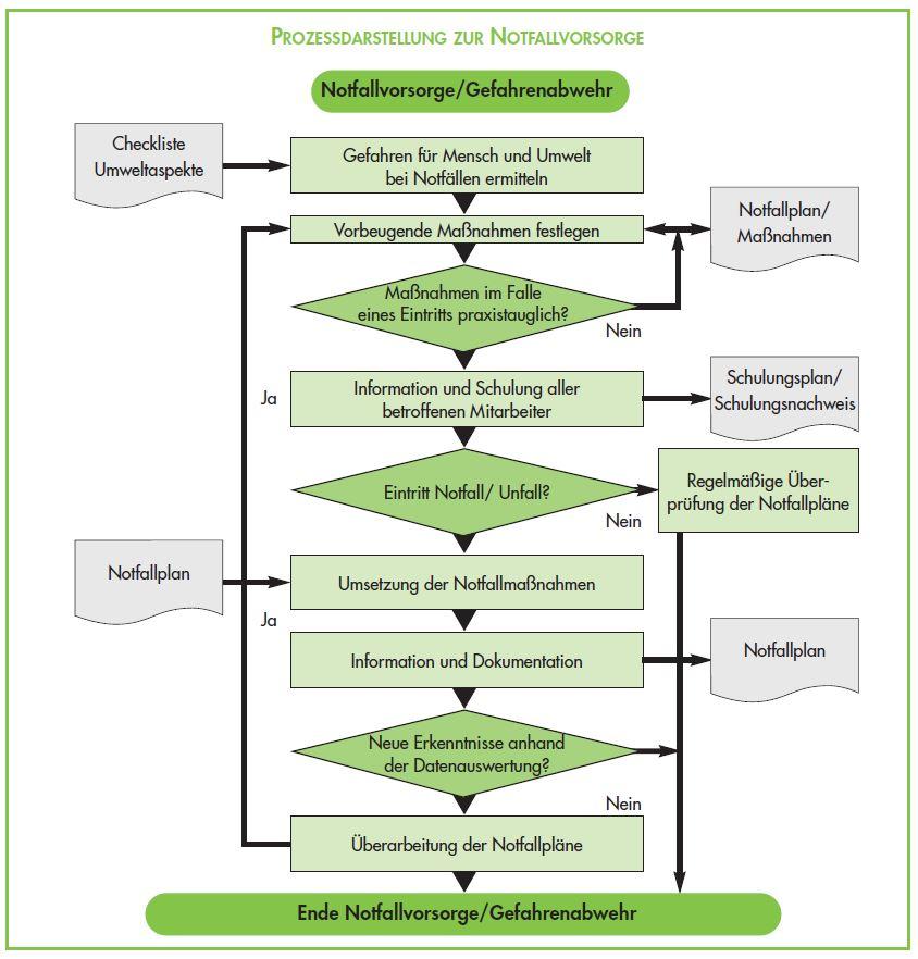 Prozessdarstellung zur Notfallvorsorge