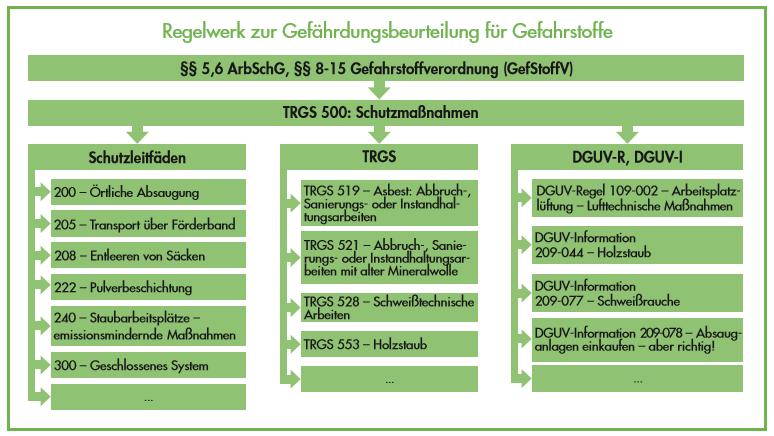 Regelwerk_Gefaehrdungsbeurteilung