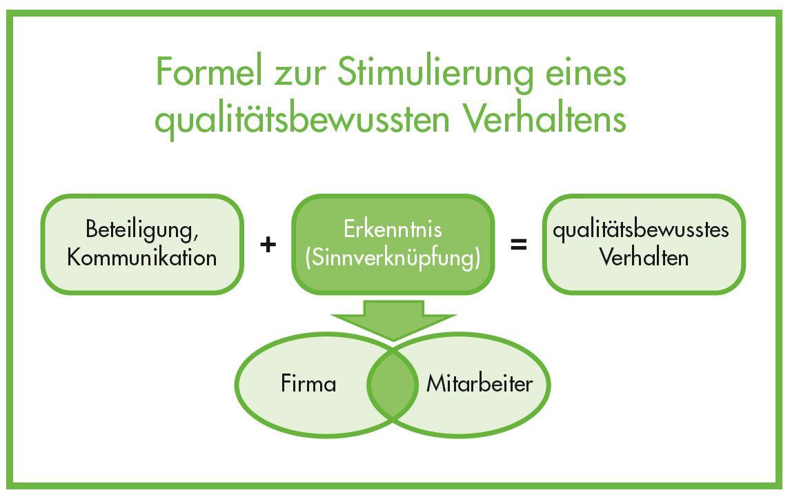 Formel zur Stimulierung eines qualitätsbewussten Verhaltens