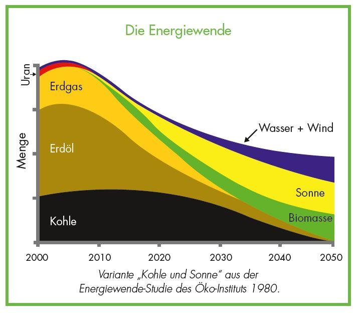 Die Energiewende - Bedeutung der Energieeffizienz