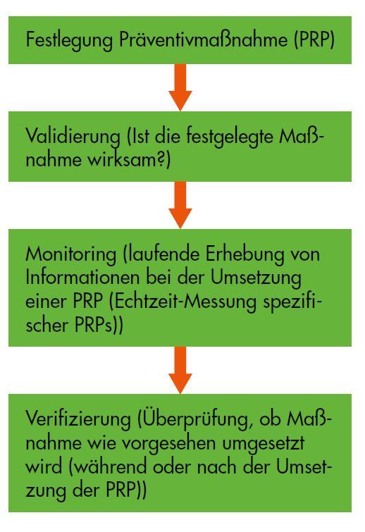 HACCP Verifizierung Validierung - Unterschied HACCP Monitoring