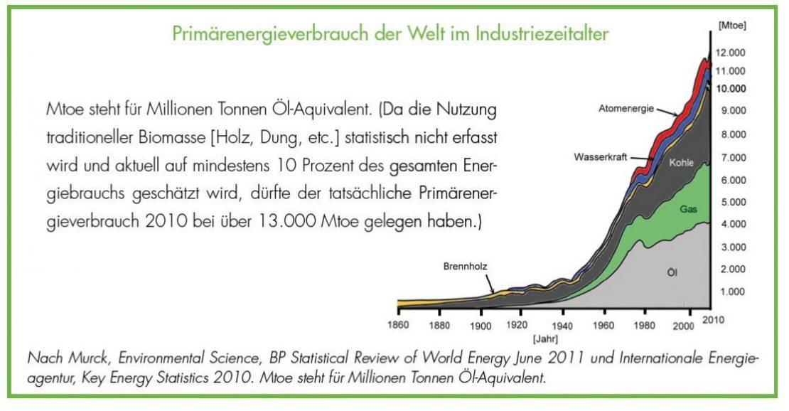 Bedeutung der Energieeffizienz - Primärenergieverbrauch der Welt im Industriezeitalter