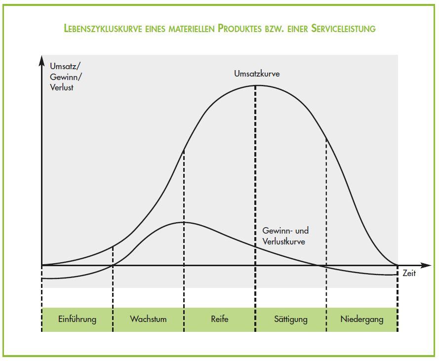 Produktlebenszyklus
