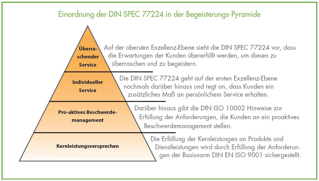 Einordnen Pyramide