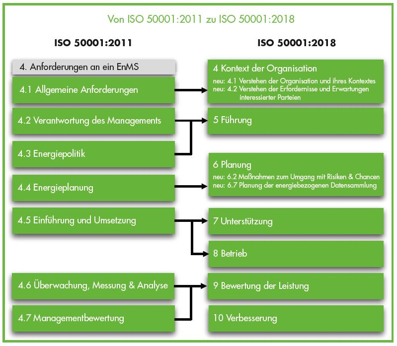 ISO500001 Tabelle