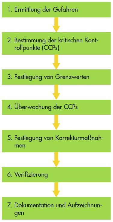 Leitfaden zu PRP und HACCP - 7 Grundsätze des Codex Alimentarius