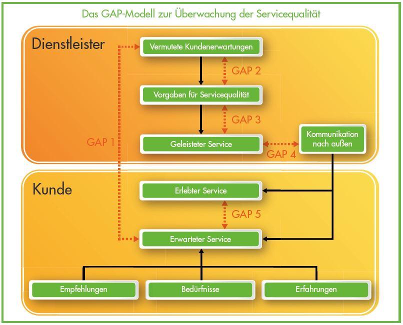 GAP-Modell zur Ueberwachung