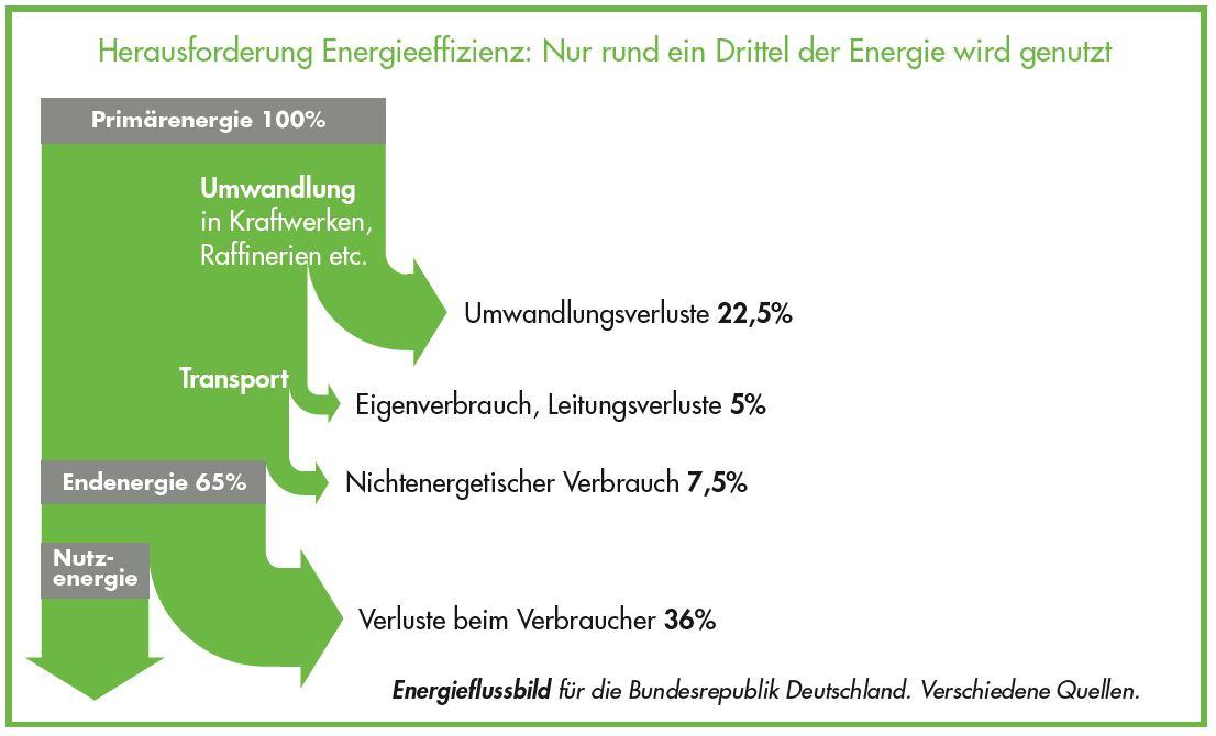 Herausforderung Energieeffizienz