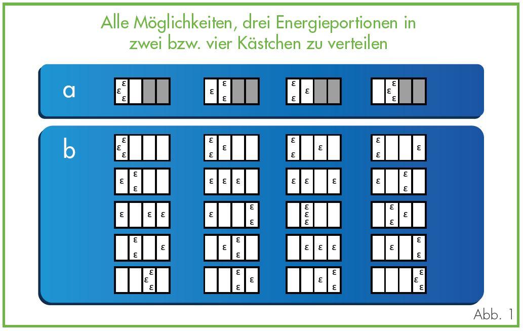 Entropie Alle Moeglichkeiten drei Energieoptionen