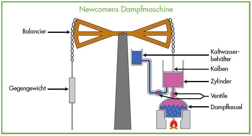 Entropie Newcomens Dampfmaschine