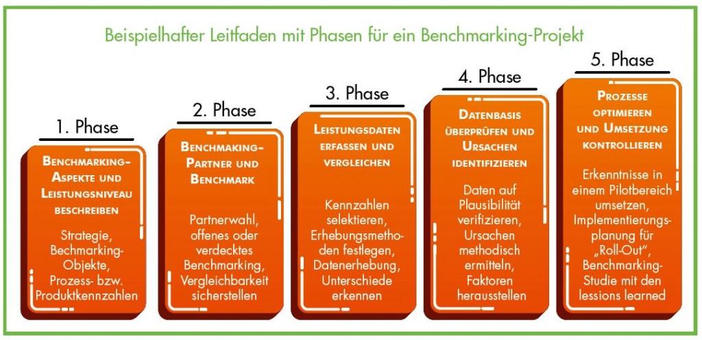 Benchmarking Prozess - 5 Phasen der Durchführung einer Benchmarking Analyse