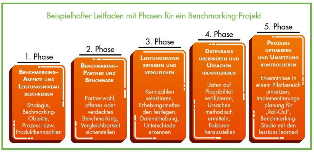 Benchmarking Prozess Durchfuhrung Benchmarking Analyse