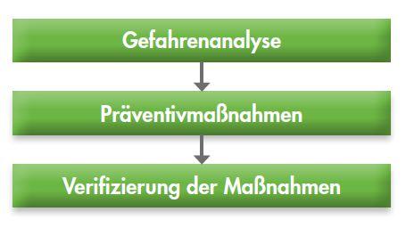 Ablauf zur Minimierung von Kreuzkontaminationen in Bezug auf Allergene