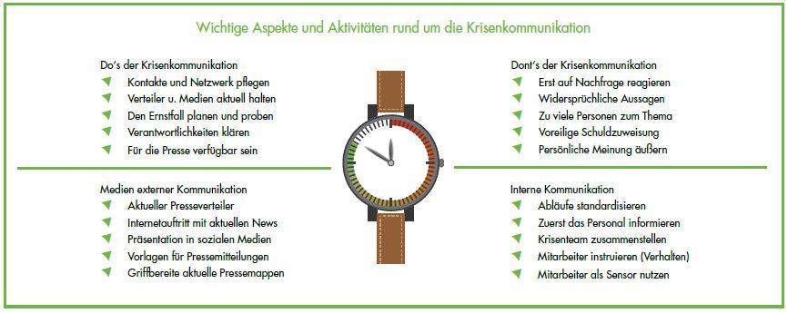 Kommunikation in der Krise - Aspekte und Aktivitäten rund um die Krisenkommunikation