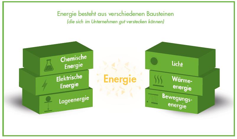 Was ist Energie - Energieformen