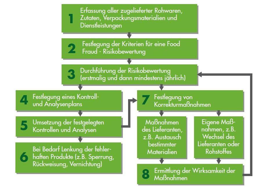 Food Fraud_Systematische Vorgehensweise zur Betrugsprävention