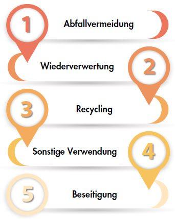 Kreislaufwirtschaftsgesetz - Abfallhierarchie des KrWG