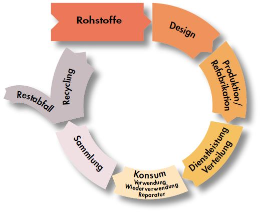 Kreislaufwirtschaftsgesetz KrWG - Möglichkeiten der Abfallvermeidung
