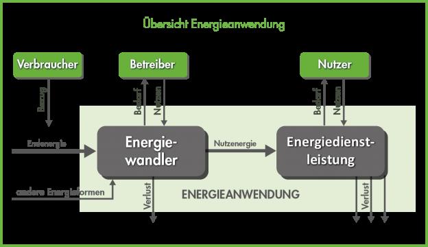 Prozesswärme_Energieanwendung_v03