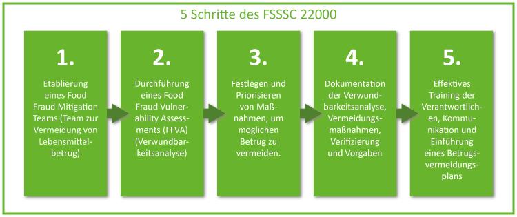 5 Schritte FSSC 22000_Food Fraud