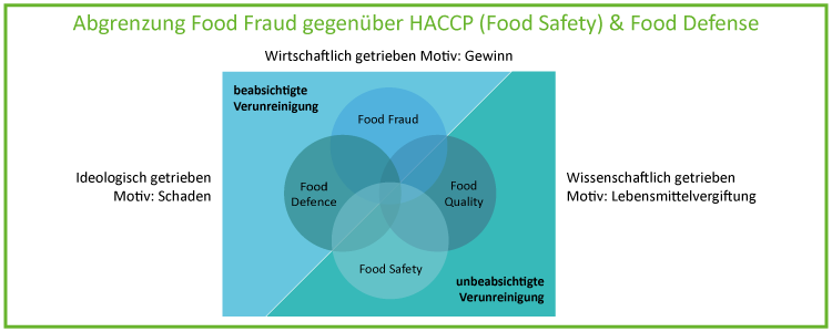 Abgrenzung Food Fraud gegenueber HACCP und Food Defense_2