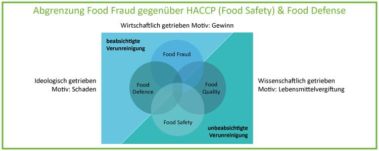 Abgrenzung Food Fraud gegenueber HACCP und Food Defense_2