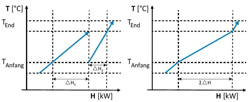 Pinch Analyse Abwaerme Industrie_Composite-Kurve