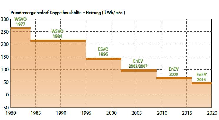Entwicklung des energiesparenden Bauens