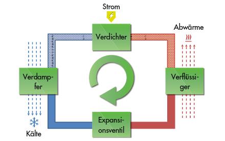 Funktionsprinzip einer Kompressionskältemaschine