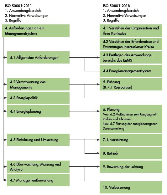 Gliederung ISO 50001:2011 und ISO 50001:2018