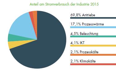Anteil an Stromverbrauch der Industrie 2015