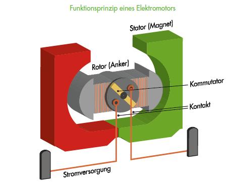 Fuktionsprinzip eines Elektromotors