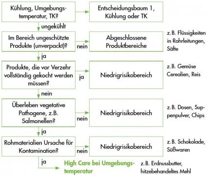 Entscheidungsbaum 2 - Produkte in Umgebungstemperatur